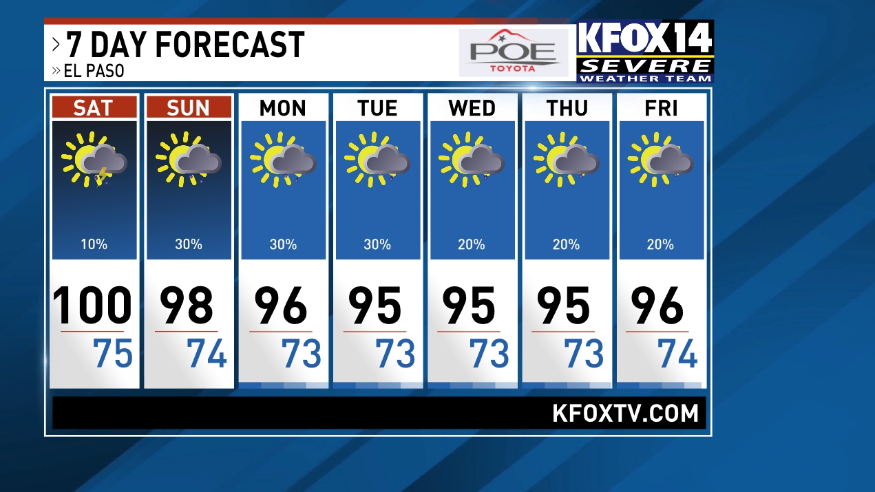 El Paso Weather | News, Weather, Sports, Breaking News | KFOX