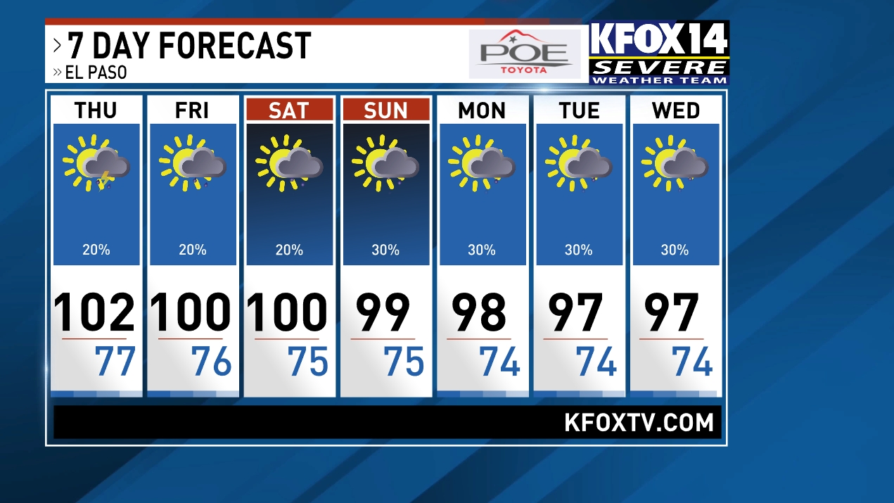 El Paso Weather News Weather Sports Breaking News KFOX - Us weather map 30 day
